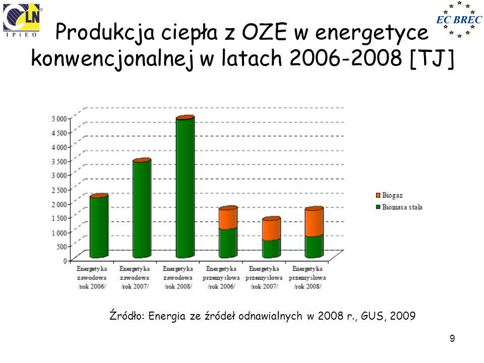 Produkcja ciepła z OZE w energetyce konwencjonalnej w latach 2006-2008 [TJ]